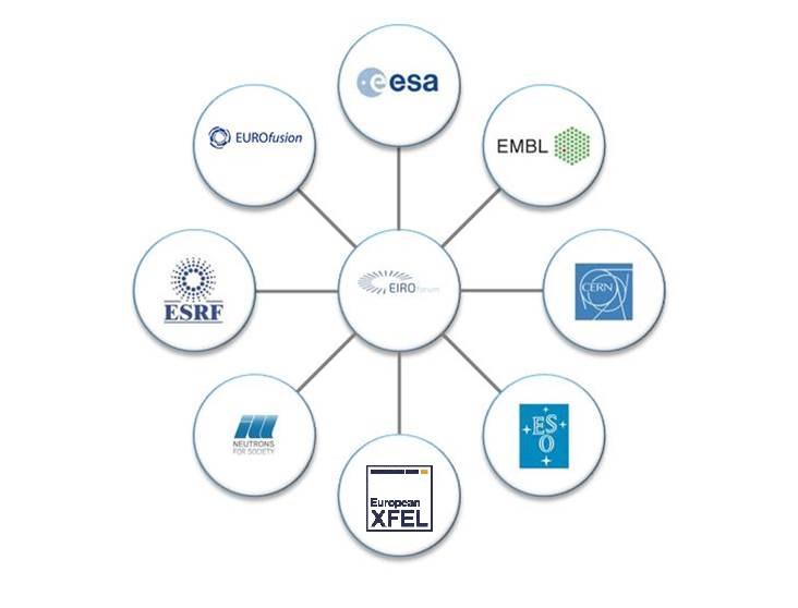 Circle infographic diagram of the eight EIROforum organisations